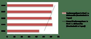 """Baltimore/Köln, 28. Juni 2018 – Die aktuellen Ergebnisse der jährlichen Studie zum Zahlungsverhalten im Firmengeschäft in Nord- und Südamerika des weltweit tätigen Kreditversicherers Atradius zeigen eine zunehmende Eintrübung der Zahlungsmoral. Mehr als 90 % der befragten Unternehmen melden Zahlungsverzüge und eine längere Forderungsdauer.  Die durchschnittliche Forderungsdauer erhöhte sich von 61 Tagen (Zahlungsmoralbarometer Nord- und Südamerika 2017) auf 63 Tage (aktuelle Studie).  Im Durchschnitt gaben 90,3 % der befragten Unternehmen an, häufig von Zahlungsverzügen durch Kunden betroffen zu sein, wobei der durchschnittliche Prozentsatz in Mexiko (94,4 %) und in den USA (90,9 %) am höchsten ist.  Im Durchschnitt werden 50 % aller Rechnungen erst nach dem Fälligkeitstermin beglichen. David Huey, Direktor des USA-, Kanada- und Mexiko-Geschäfts von Atradius, erklärte hierzu: """"Trotz einer gesunden Konjunkturentwicklung erleben viele Unternehmen weiterhin Forderungsausfälle im Firmengeschäft. Bezeichnend ist dabei, dass 51 % der befragten Unternehmen laut eigener Aussage einen Kundenkonkurs verkraften mussten oder der Kunde den Geschäftsbetrieb einstellte. Die im Zahlungsmoralbarometer erhobenen Daten sind deshalb für jedes Unternehmen, das Lieferantenkredite im In- oder Auslandsgeschäft anbietet, sehr aufschlussreich.""""   Forderungsdauer in Nord- und Südamerika (Durchschnitt in Tagen), Entwicklung von 2014 bis 2018"""