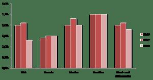 Stichprobe: Alle befragten Unternehmen Quelle: Atradius Zahlungsmoralbarometer – Nord- und Südamerika – Juni 2018