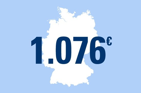 Der deutsche Tourist lässt sich seinen Urlaub im Durchschnitt 67 Euro pro Tag kosten.