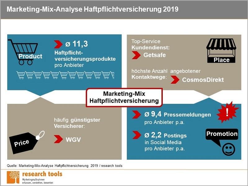 Infografik_Marketing-Mix-Analyse Haftpflichtversicherung 2019
