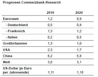 prognosen commerzbank
