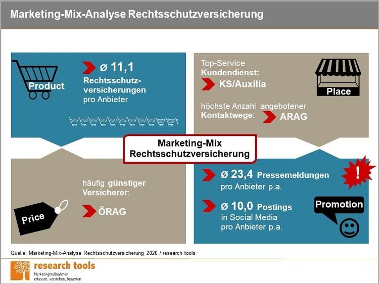 Infografik Marketing Mix Analyse Rechtsschutzversicherung 2020 1