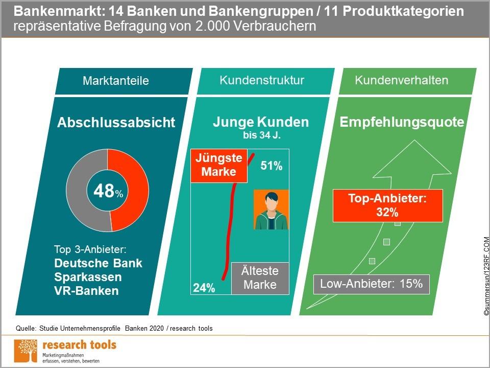 Infografik Studie Unternehmensprofile Banken 2020 1