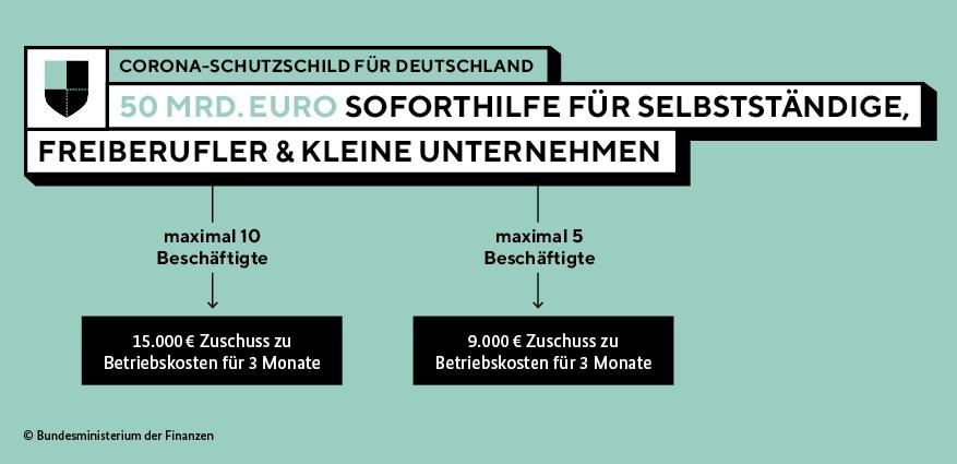 Grafik Soforthilfen 2