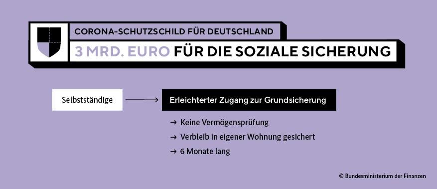 Grafik Soziale Sicherung 1