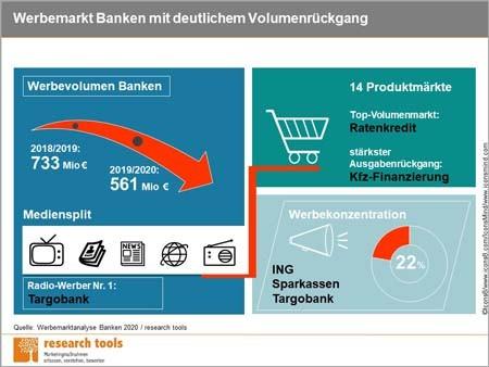 Infografik_Werbemarktanalyse Banken 2020