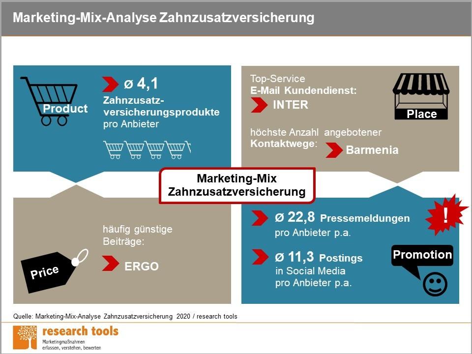 Infografik Marketing Mix Analyse Zahnzusatzversicherung 2020 1