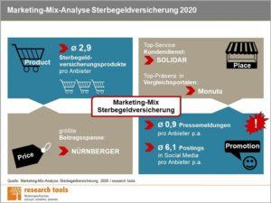 Infografik Marketing Mix Analyse Sterbegeldversicherung 2020