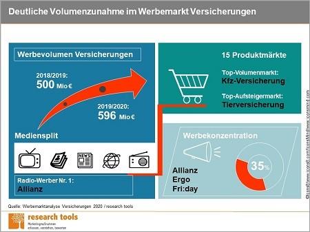Infografik_Werbemarktanalyse Versicherungen 2020