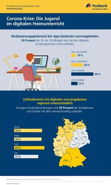 Postbank_Jugend-Digitalstudie 2020_Homeschooling