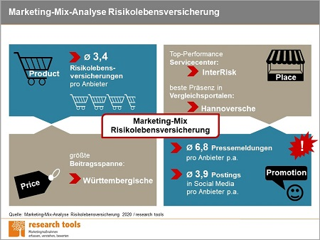 Infografik_Marketing-Mix-Analyse Risikolebensversicherung 2020