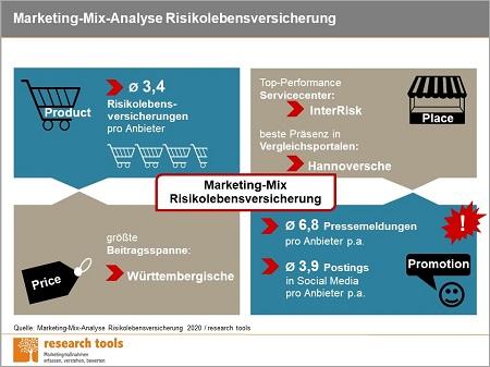 Infografik_Marketing-Mix-Analyse Risikolebensversicherung 2020