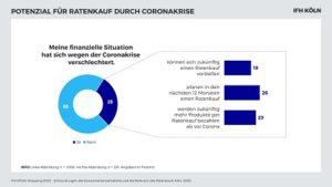 TeamBank AG - IFH KÖLN - Potenzial Ratenkauf durch Coronakrise