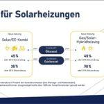 Boom bei Solarheizungen: Zuwachs von über 200 Prozent bei Förderanträgen