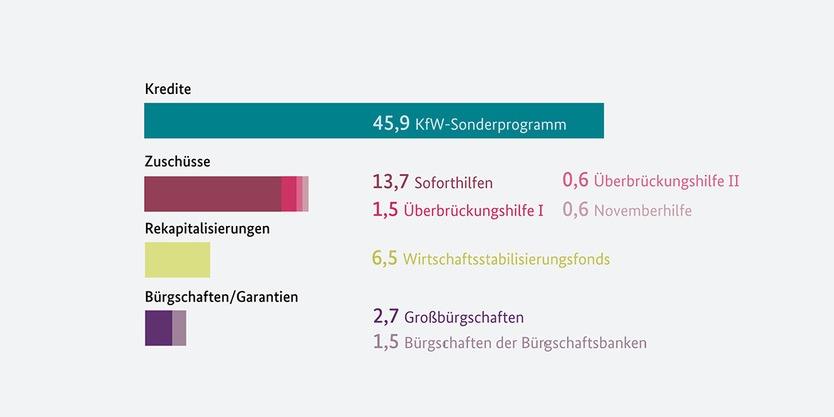 Bewilligungen in Milliarden Euro, Stand: 15.12.2020 © BMWi, BMF, KfW, Verband Deutscher Bürgschaftsbanken.