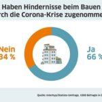 Interhyp-Umfrage: Mehrheit der Deutschen glaubt, dass Bauen durch Corona-Krise schwieriger wird