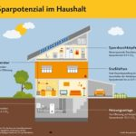 Wie Immobilienbesitzer ihre CO2-Emissionen reduzieren können