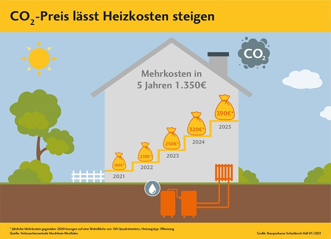 Heizkosten mit CO2-Aufschlag Mietern drohen ab 2021.