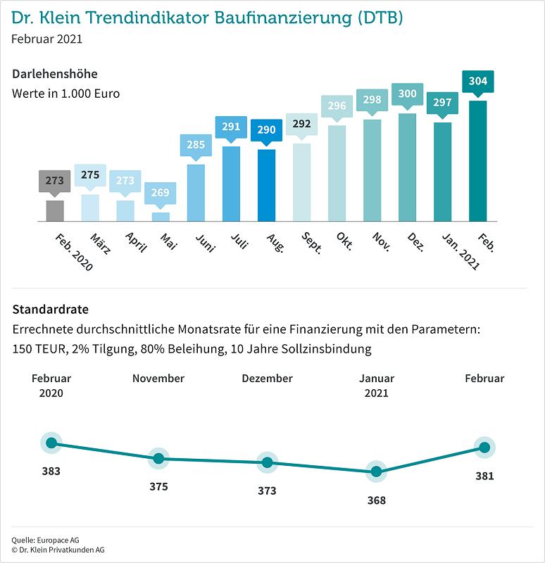 Dr. Klein Trendindikator Baufinanzierung DTB