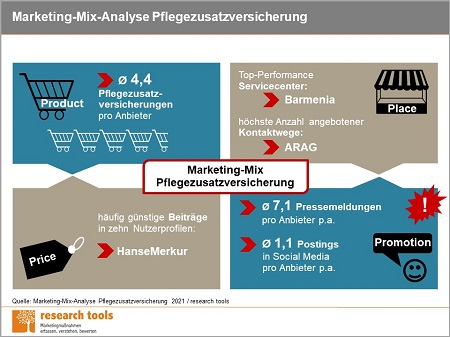 Infografik Marketing Mix Analyse Pflegezusatzversicherung 2021