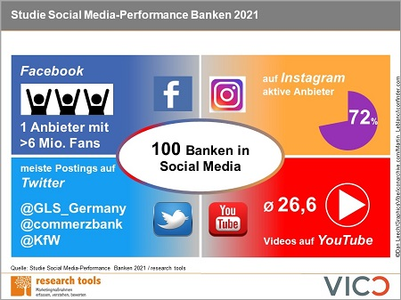 Infografik Studie Social Media Performance Banken 2021