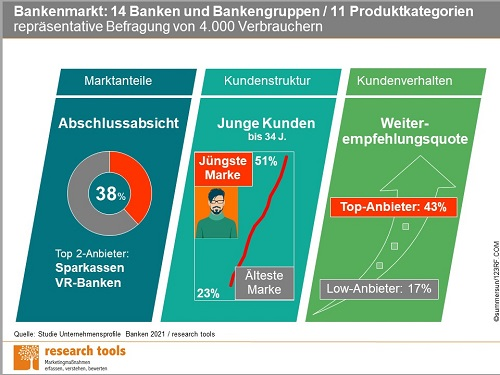 Infografik Studie Unternehmensprofile Banken 2021