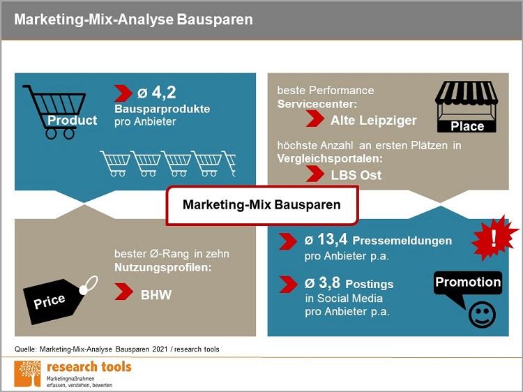 Infografik Marketing Mix Analyse Bausparen 2021