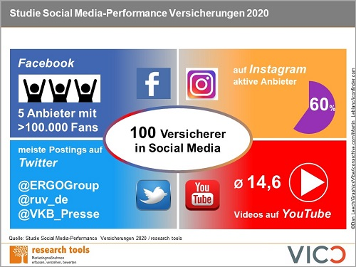 Infografik Studie Social Media Performance Versicherungen 2020
