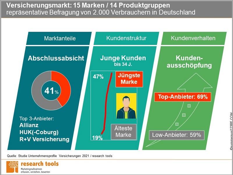 Infografik Studie Unternehmensprofile Versicherungen 2021