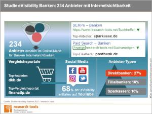 Infografik Studie eVisibility Banken 2021 300