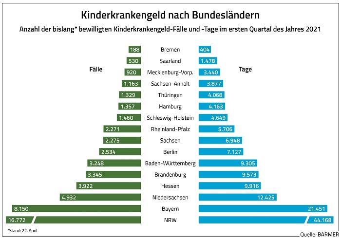 dl grafik 2 kinderkrankengeld nach bundeslaendern