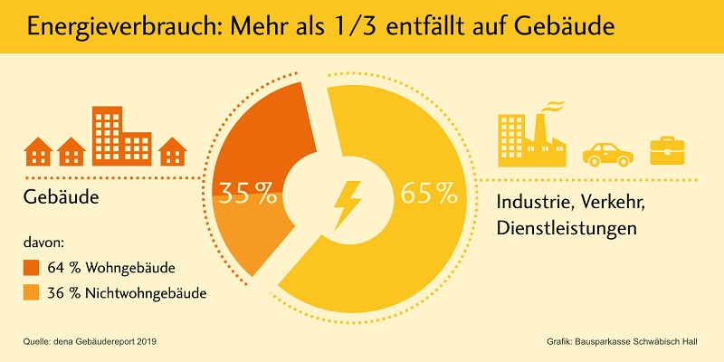 Grafik Energieverbrauch