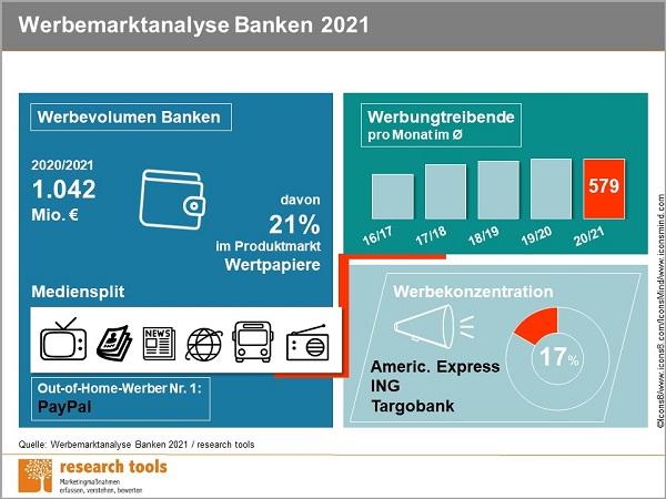 Infografik Werbemarktanalyse Banken 2021