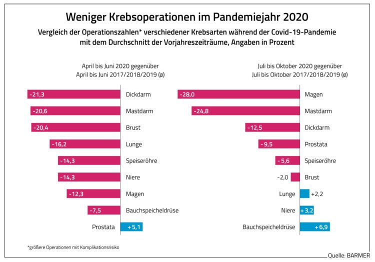 dl barmer grafik weniger krebsoperationen im pandemiejahr 2020 scaled e1620130042347