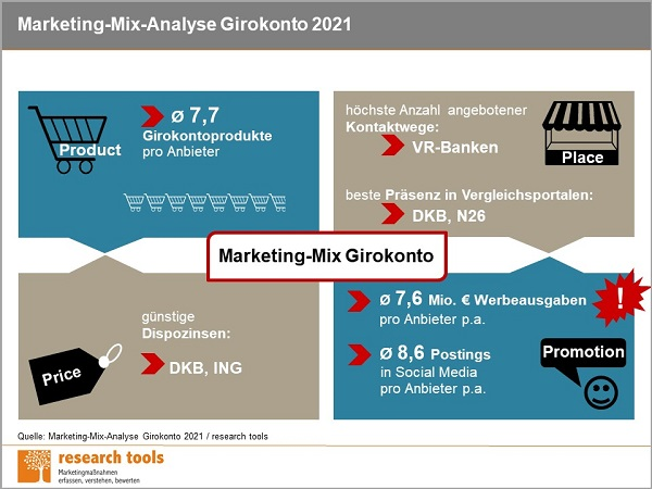 Infografik Marketing Mix Analyse Girokonto 2021