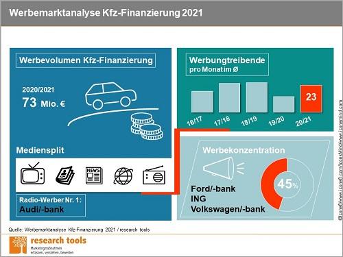 Infografik Werbemarktanalyse Kfz Finanzierung 2021