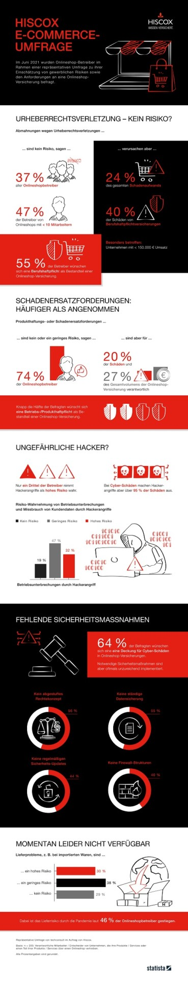 Hiscox E Commerce Umfrage Infografik