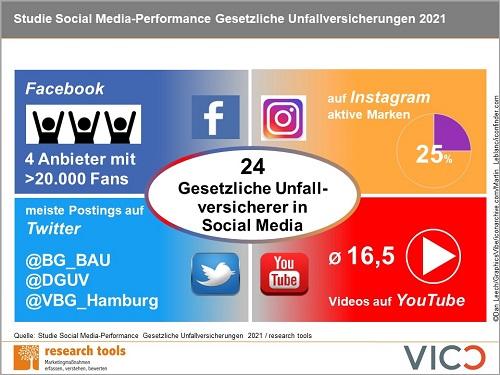 Infografik Studie Social Media Performance Gesetzliche Unfallversicherungen 2021