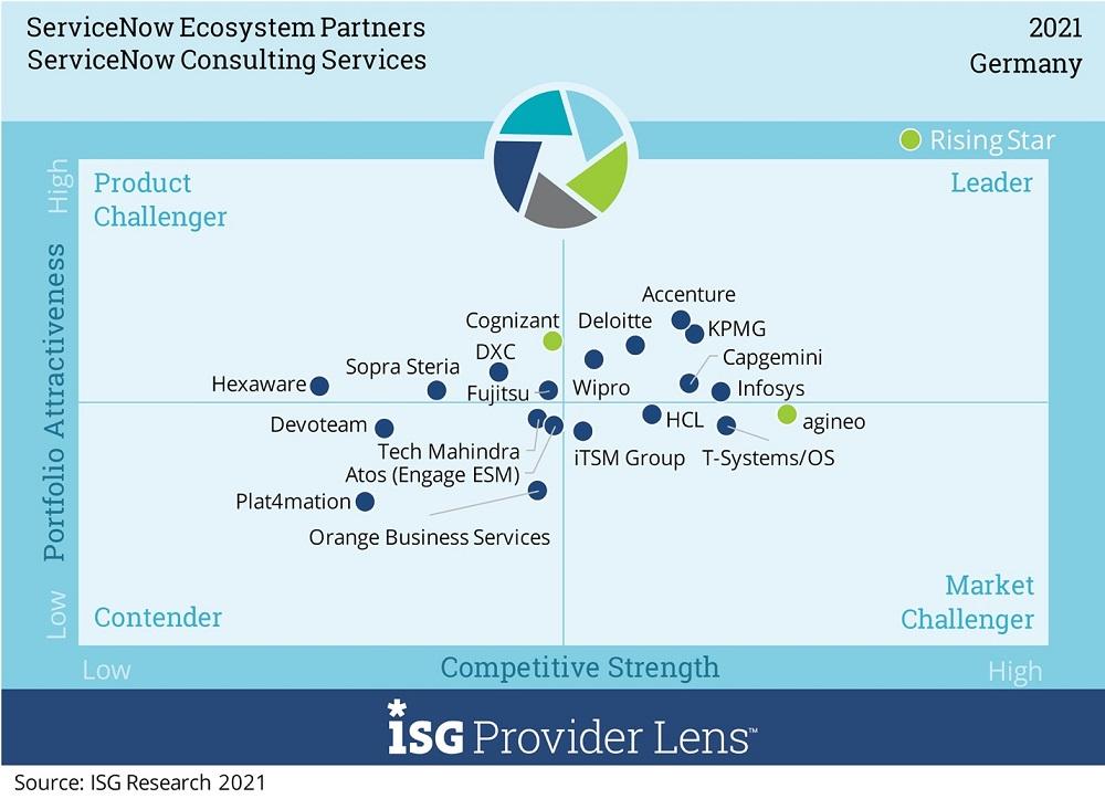 """Im """"Leader""""-Quadranten des Marktsegments """"ServiceNow Consulting Services"""" konnten sich sechs Anbieter positionieren."""
