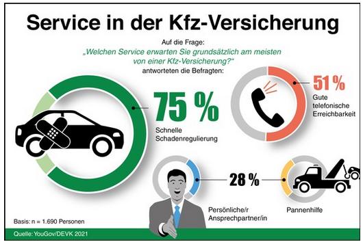 Service in der Autoversicherung